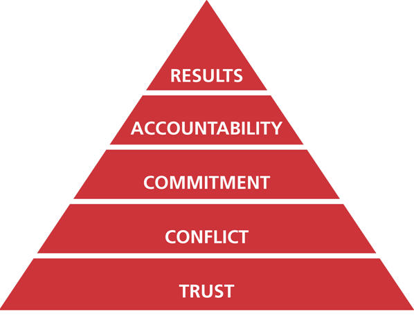 team pyramid